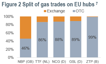 Changing European gas markets – are established suppliers lagging behind or setting the tone?