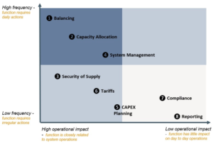 Graph showing high low frequency and operational impact