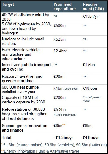 Table illustrating expenditure figures