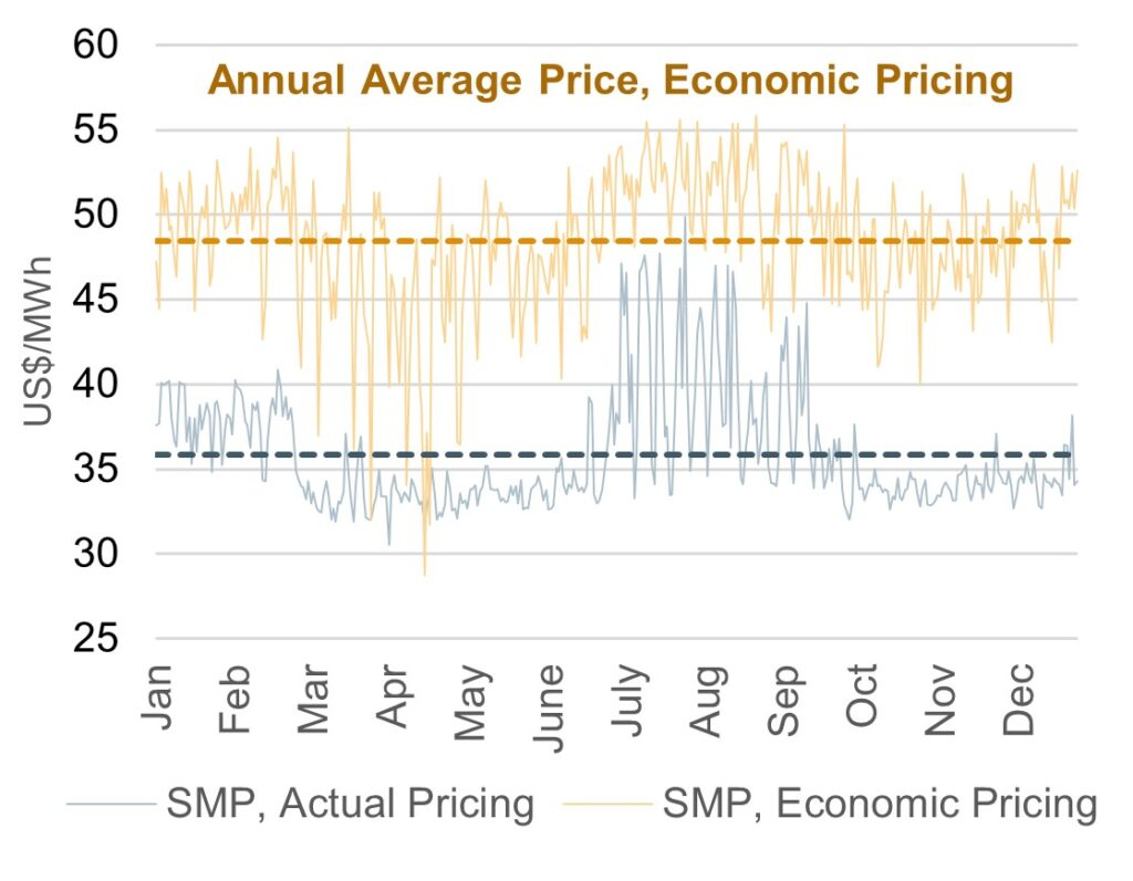 graph of annual average pricing